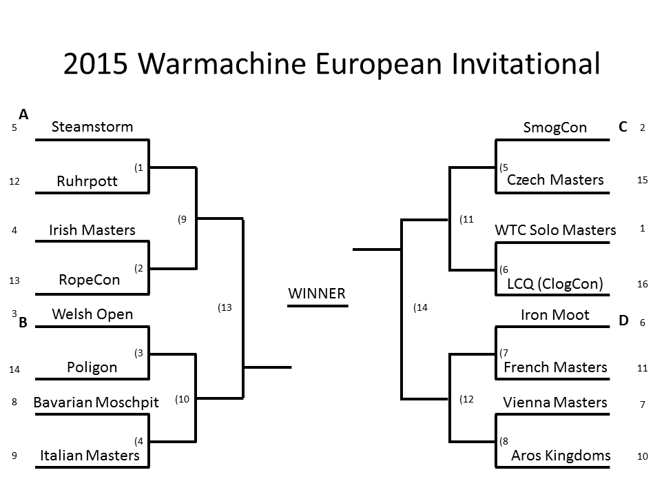 EU Invitational 2015 brackets
